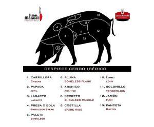 El despiece del cerdo ibérico